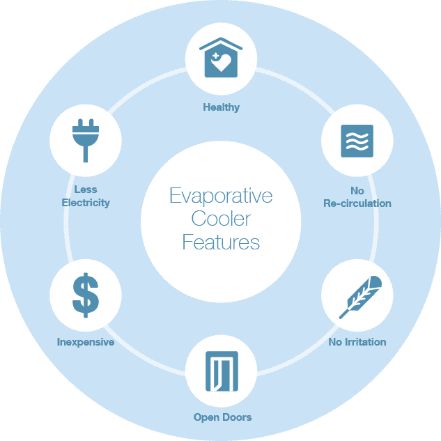 Evaporative-Cooler-Features