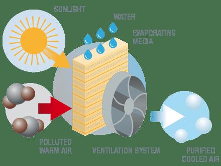 Evap Cooler Water