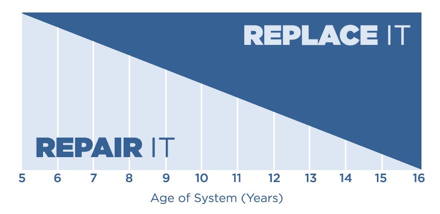 Air-Conditioner-Repair-or-Replace